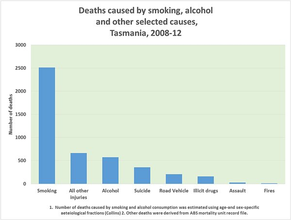 How many tobacco-related deaths occur each year in