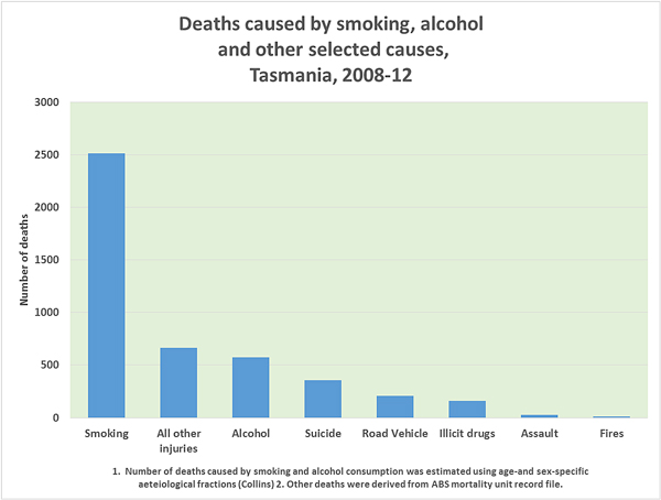 graph-deaths-by-smoking-edited